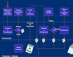 AxaFruit de Aitana, sobre Dynamics AX, para la gestión del sector hortofrutícola. Webinar 1 hora.