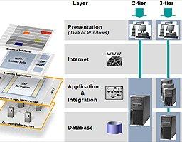 SAP sobre IBM eX5 e IBM BladeCenter: ¿Por qué? ¿Cómo? Ventajas y Beneficios. Informe de 102 páginas.