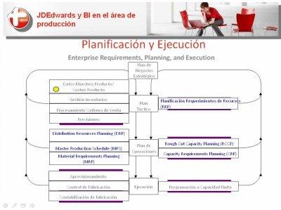 JD Edwards y Oracle BI para gestión de la fabricación y producción industrial, por Qualita. Webinar 80 minutos.