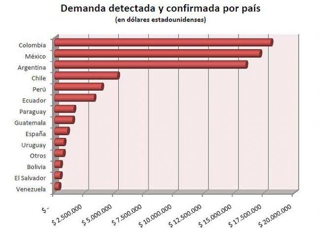 """Informe anual 2010 de Evaluando Software sobre """"Demanda de ..."""