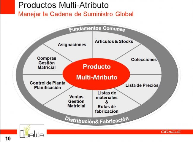 Introducción a la Gestión de Productos Multi-Atributo con JD Edwards EnterpriseOne de Oracle. webinar de 1 hora y media.
