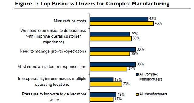 ERP in Complex Manufacturing. Informe de Aberdeen Group.