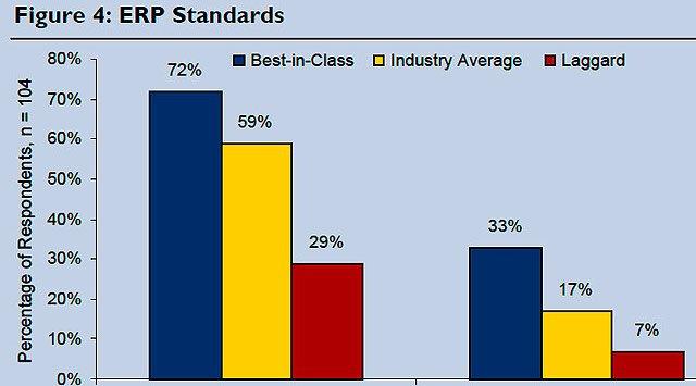Informe Aberdeen sobre ERP en Fabricación. Julio 2011.
