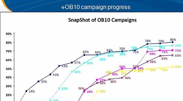 GlaxoSmithKline implementó una solución de facturación electrónica de OB10 para mejorar su productivdad. Webinar en inglés de 1 hora.