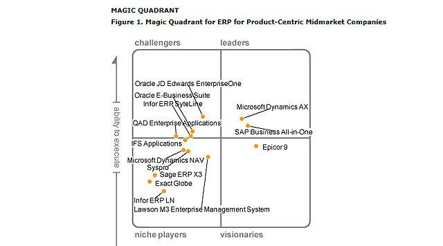Cuadrante Mágico de Gartner sobre ERP para PYME fabricante