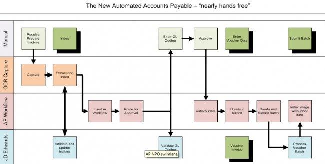 La automatización de las cuentas a pagar reduce gastos y mejora su control. White paper.