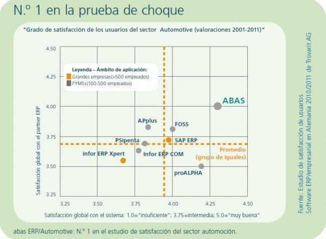 abas ERP se posiciona en el nº1 como mejor Software ERP para la industria de la automoción