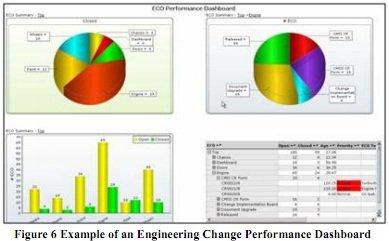El valor estratégico de Business Intelligence en PLM. White Paper de CIMdata