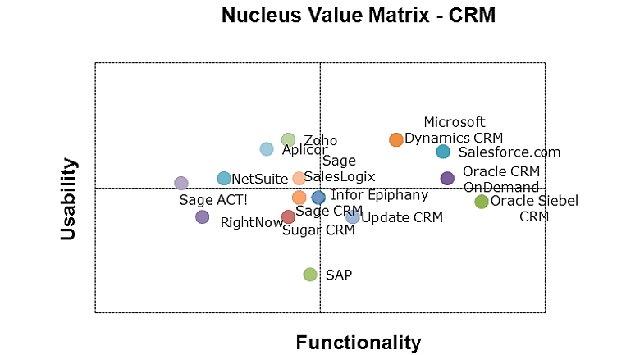 Guia del CRM de Nucleus Research. 2º Semestre 2011.