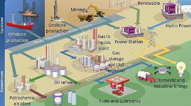 SAP para la industria del Petróleo y el Gas, por LatCapital Venezuela. Webinar de 45 minutos.