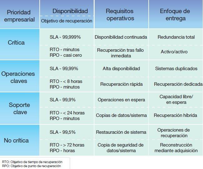 Especial introducci n al business resiliency management for Plan de negocios ejemplo pdf