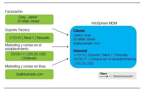Cómo ayuda al negocio la gestión de datos maestros, según IBM. White paper en español de 8 pág.