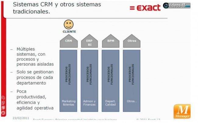 Exact Synergy: CRM colaborativo o la orientación total hacia el cliente. Vídeo de 10 minutos.