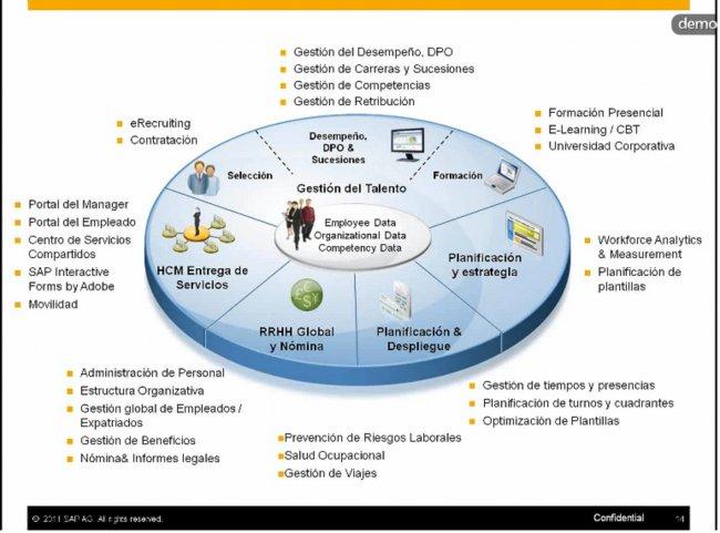 La Tecnología como modelo para transformar el Talento en Negocio, por SAP. Webinar de 45 minutos.