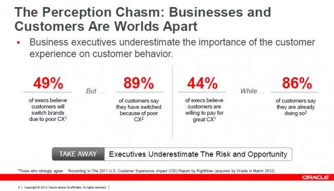 Oracle Global Insights: 'Tener éxito en la era de la experiencia al cliente'. Estudio de 25 pág.