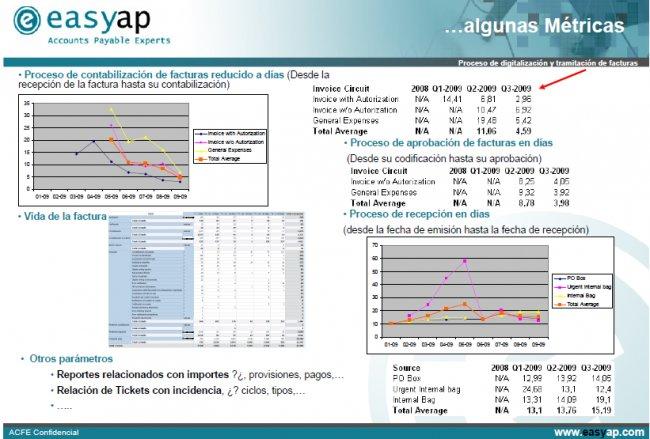 Análisis del ROI de la automatización de Facturas de Proveedor