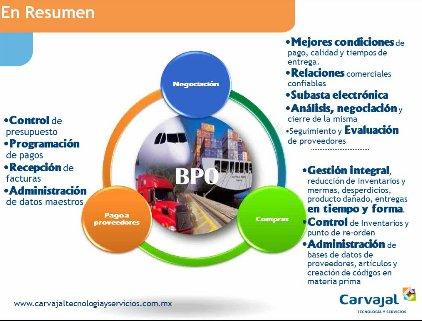 Tercerización, la clave de la eficiencia en la gestión de proveedores, por Carvajal Tecnología y Servicios México. Webinar de 35 minutos.