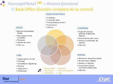 Yourcegid Retail: Gestión Integral para el retail especializado. Webinar de 1 hora y media.