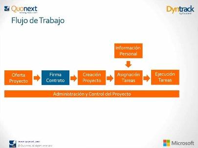 Control de la productividad y rentabilidad de los Recursos con Microsoft Dynamics NAV y DynTrack, por Quonext. Webinar de 1 hora.