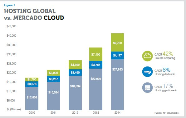 Evolución del mercado cloud en Europa. Documento de Interxion