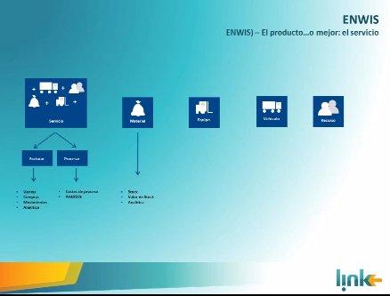 El CIO de Proactiva Argentina (Grupo Veolia), empresa de Gestión de Residuos, explica la implementación de Enwis, vertical sobre Dynamics NAV. Caso de 1 hora 20 mn.