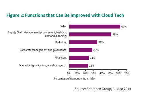 Los beneficios del ERP en cloud, informe de Aberdeen Group