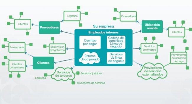 eBook sobre Normas Sectoriales para la comunicación de sistemas informáticos entre empresas