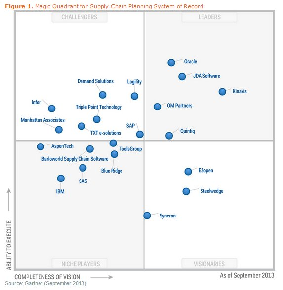 Magic Quadrant de Supply Chain Planning Systems. Marzo 2014.