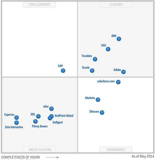 Gartner Magic Quadrant mayo 2014 de Software para Multichannel Campaign Management
