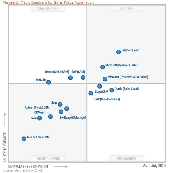 Gartner Magic Quadrant for Sales Force Automation (15 julio)