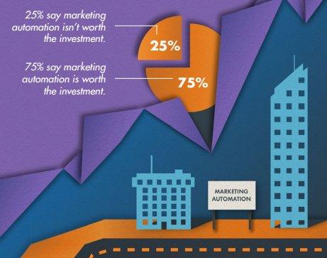 Mejores prácticas para evaluar soluciones de marketing automation