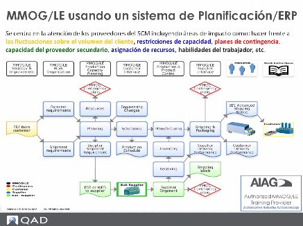Materials Management Operations Guidelines/Logistics Evaluation con QAD Automotive. Webinar de 45 minutos.