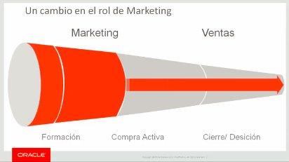 Oracle Marketing Cloud, suite de productos para Customer Experience Intro y demo.