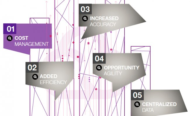 Impacto en Finanzas, Márketing, Operaciones y RRHH del Cloud Híbrido