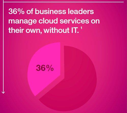 El impacto de la Cloud Híbrida en el mantenimiento de infraestructuras IT [eBook de IBM]