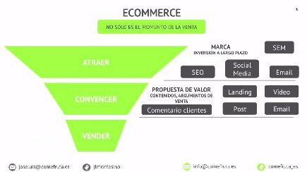 Wordpress+Woocommerce, CMS+ecommerce y su aplicación en comefruta.es. Webinar de 30 minutos.