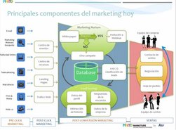 Marketing Automation de Markitude. Intro y demo.