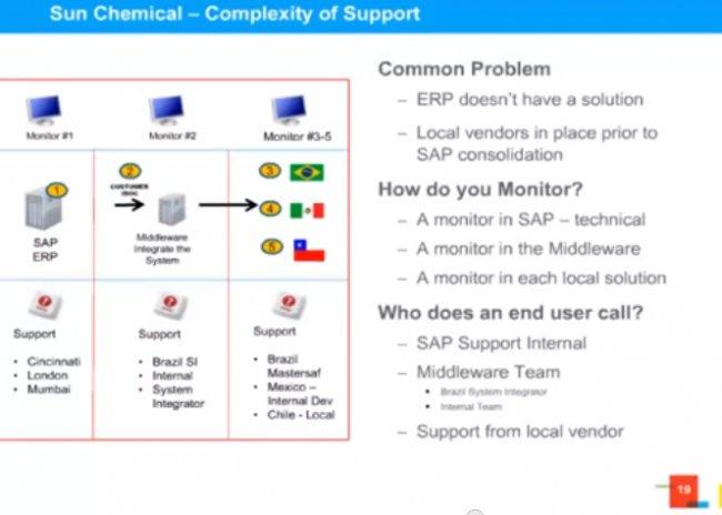 Sun Chemical explica cómo utiliza Invoiceware para cumplir con la factura electrónica en Latam. Webinar en inglés.