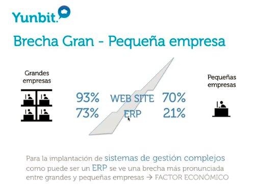 Yunbit: ERP en la nube para la pequeña y mediana empresa