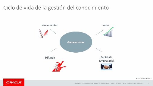 Oracle Marketing Cloud, herramienta para el márketing moderno. Webinar de 1 hora y 25 mn.