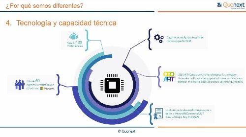 Josep Pagés (MVP) explica cómo mejorar el servicio al cliente con Dynamics NAV. Webinar de 45 mn.