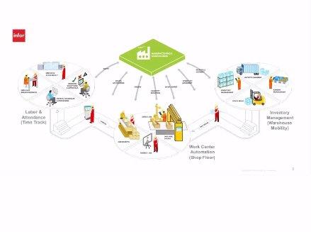 Automatización de inventarios para fabricación con Infor Factory Track. webinar de 1 hora.