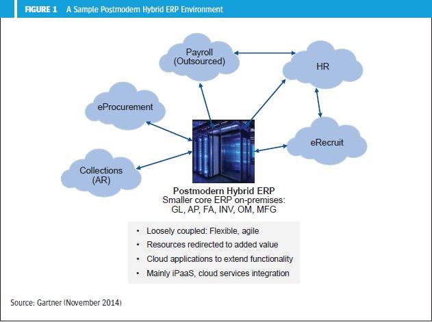 Evaluación y adopción de Cloud ERP. Investigacion de Gartner.
