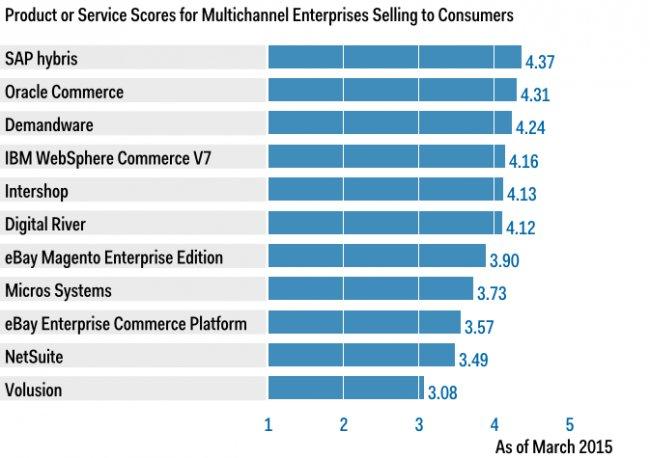 Comparativa de plataformas eCommerce [Informe Gartner]