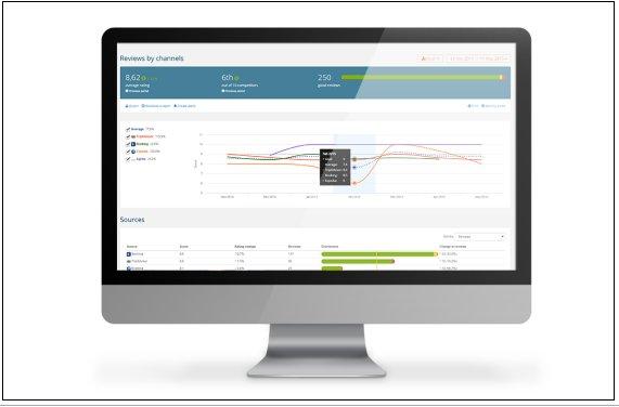 Availpro lanza solucion de reputacion online para los hoteleros