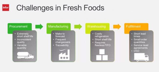 Software de Infor para el sector de los Alimentos Frescos [3 webinars en inglés]