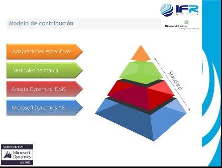 Microsoft Dynamics AX for Dealers (Automoción). Por IFR Group. [Webinar de 90 mnts.]