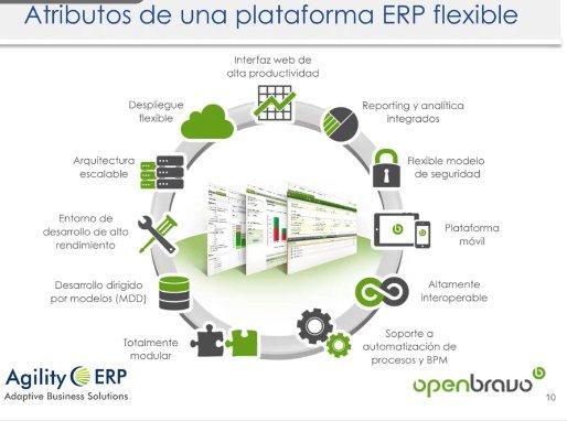 Plataforma ERP OpenSource de Openbravo. Intro y demo. [Webinar de 1 hora]