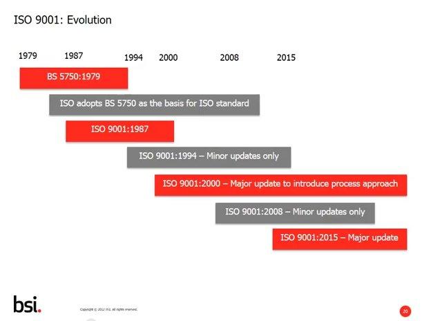 ISO 9001: ¿Por qué necesita un Sistema de Gestión? [Webinar en Inglés]