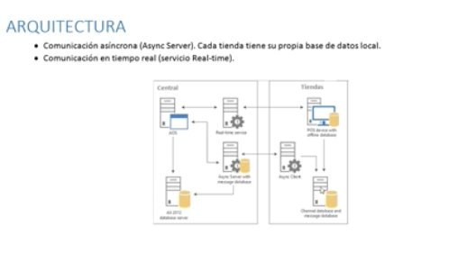 Microsoft Dynamics AX para Retail. Intro y demo. [Webinar de 50 mnts.]